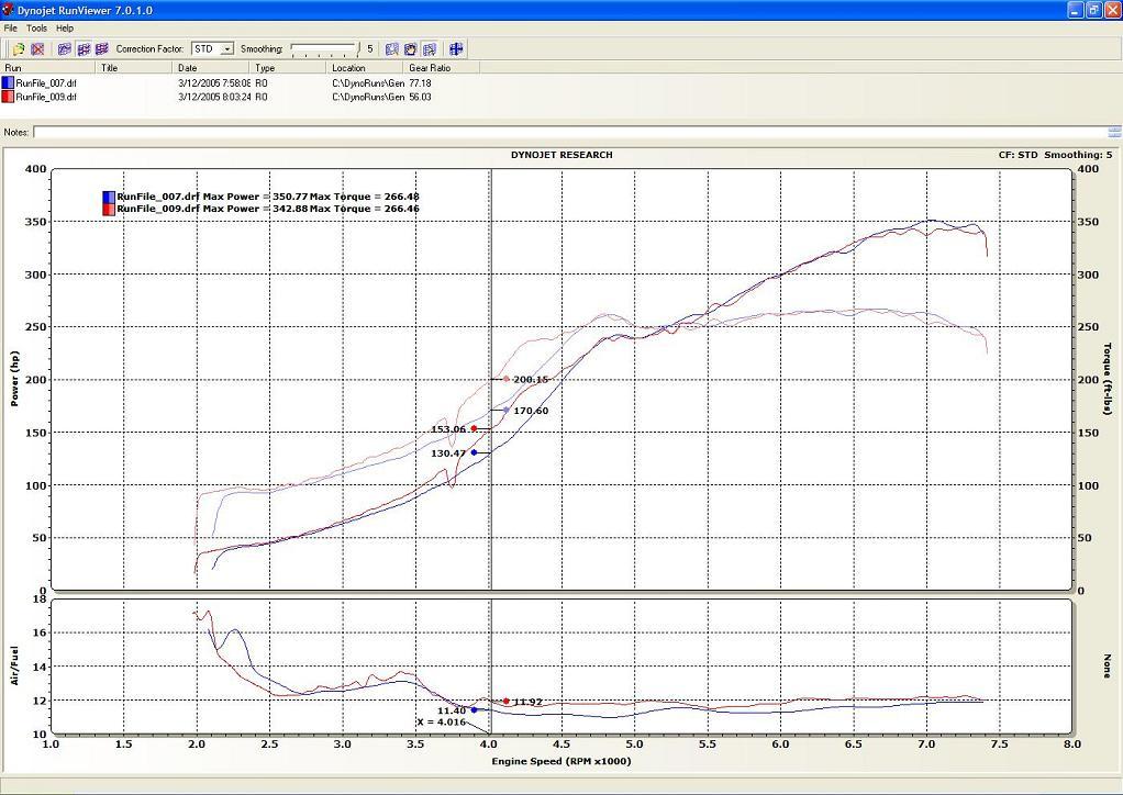 Sintonizzatore dadi delle ruote in acciaio verde M12 x 1.25 Si Adatta Subaru Impreza WRX STI